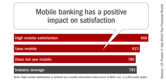 Mobile_banking_has_a_positive_impact_on_satisfaction-565x275