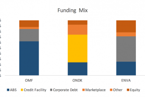 funding mix non-bank lenders