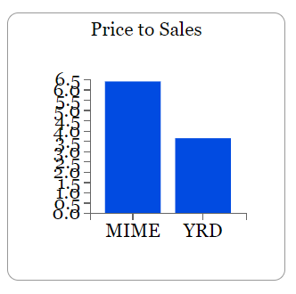 mime yrd price to sales