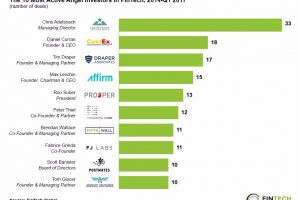 most active angel investors