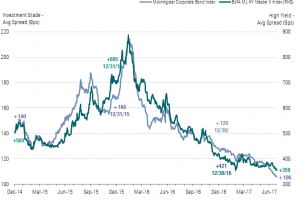 corporate bond credit spreads